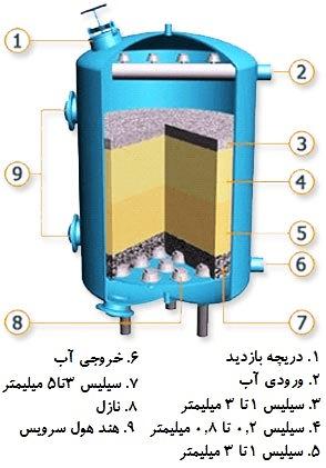 فیلتر شنی روش ساده برای تصفیه سازی استخر