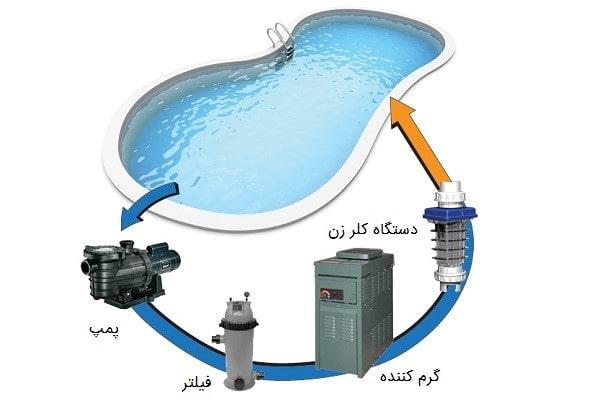 پکیج تصفیه آب استخر