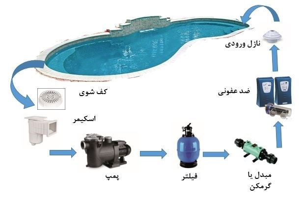 روش های گرمایش استخر